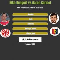 Niko Bungert vs Aaron Caricol h2h player stats