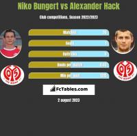 Niko Bungert vs Alexander Hack h2h player stats