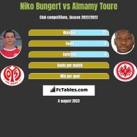 Niko Bungert vs Almamy Toure h2h player stats
