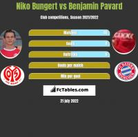 Niko Bungert vs Benjamin Pavard h2h player stats