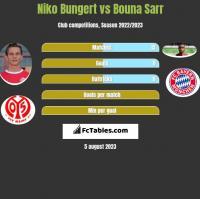 Niko Bungert vs Bouna Sarr h2h player stats