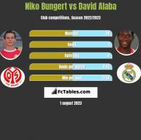 Niko Bungert vs David Alaba h2h player stats