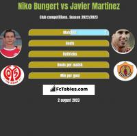 Niko Bungert vs Javier Martinez h2h player stats