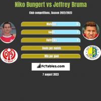 Niko Bungert vs Jeffrey Bruma h2h player stats