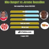 Niko Bungert vs Jerome Roussillon h2h player stats