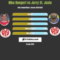 Niko Bungert vs Jerry St. Juste h2h player stats