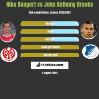 Niko Bungert vs John Anthony Brooks h2h player stats