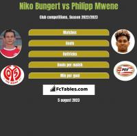 Niko Bungert vs Philipp Mwene h2h player stats