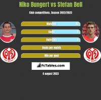Niko Bungert vs Stefan Bell h2h player stats