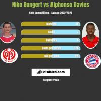 Niko Bungert vs Alphonso Davies h2h player stats