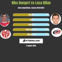 Niko Bungert vs Luca Kilian h2h player stats