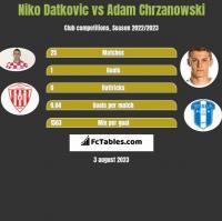 Niko Datkovic vs Adam Chrzanowski h2h player stats