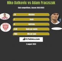 Niko Datkovic vs Adam Frączczak h2h player stats