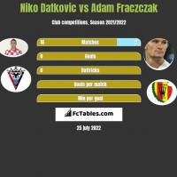 Niko Datkovic vs Adam Fraczczak h2h player stats