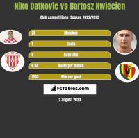 Niko Datkovic vs Bartosz Kwiecien h2h player stats