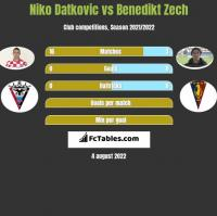 Niko Datkovic vs Benedikt Zech h2h player stats