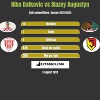 Niko Datkovic vs Blazey Augustyn h2h player stats
