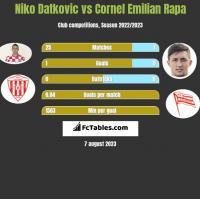 Niko Datkovic vs Cornel Emilian Rapa h2h player stats
