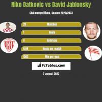 Niko Datkovic vs David Jablonsky h2h player stats