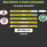Niko Datkovic vs Dawid Szymonowicz h2h player stats