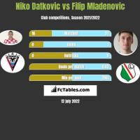Niko Datkovic vs Filip Mladenovic h2h player stats