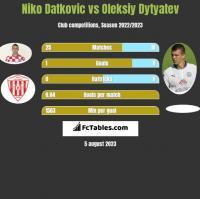 Niko Datkovic vs Oleksiy Dytyatev h2h player stats