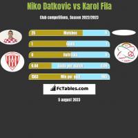 Niko Datkovic vs Karol Fila h2h player stats