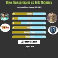 Niko Giesselmann vs Erik Thommy h2h player stats