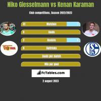Niko Giesselmann vs Kenan Karaman h2h player stats