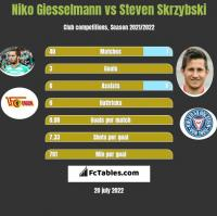 Niko Giesselmann vs Steven Skrzybski h2h player stats