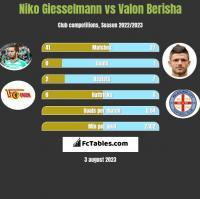 Niko Giesselmann vs Valon Berisha h2h player stats