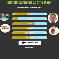 Niko Giesselmann vs Arne Maier h2h player stats