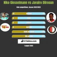 Niko Giesselmann vs Javairo Dilrosun h2h player stats