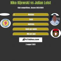 Niko Kijewski vs Julian Leist h2h player stats