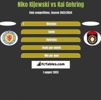 Niko Kijewski vs Kai Gehring h2h player stats