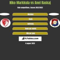 Niko Markkula vs Anel Raskaj h2h player stats