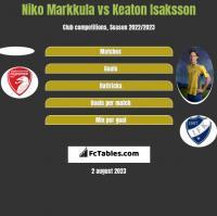 Niko Markkula vs Keaton Isaksson h2h player stats