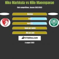 Niko Markkula vs Niilo Maeenpaeae h2h player stats
