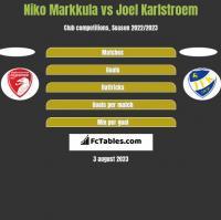 Niko Markkula vs Joel Karlstroem h2h player stats