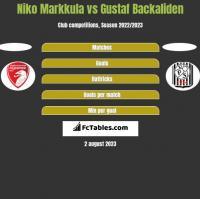 Niko Markkula vs Gustaf Backaliden h2h player stats