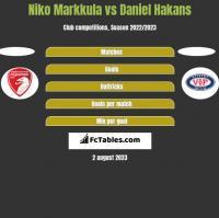 Niko Markkula vs Daniel Hakans h2h player stats