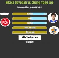 Nikola Dovedan vs Chung-Yong Lee h2h player stats