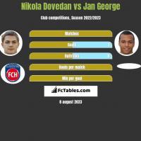 Nikola Dovedan vs Jan George h2h player stats
