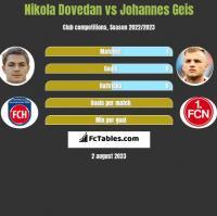 Nikola Dovedan vs Johannes Geis h2h player stats