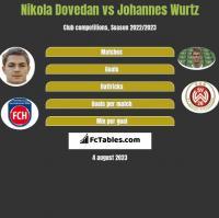 Nikola Dovedan vs Johannes Wurtz h2h player stats