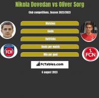 Nikola Dovedan vs Oliver Sorg h2h player stats
