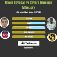 Nikola Dovedan vs Silvere Ganvoula M'boussy h2h player stats