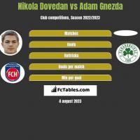 Nikola Dovedan vs Adam Gnezda h2h player stats