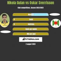 Nikola Gulan vs Oskar Sverrisson h2h player stats