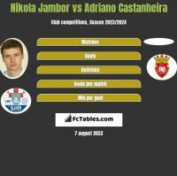 Nikola Jambor vs Adriano Castanheira h2h player stats